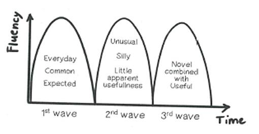 fluency-time-waves