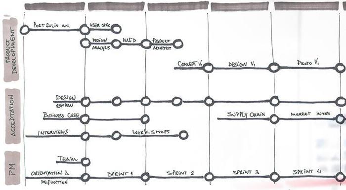 5 onmisbare tools voor System Development